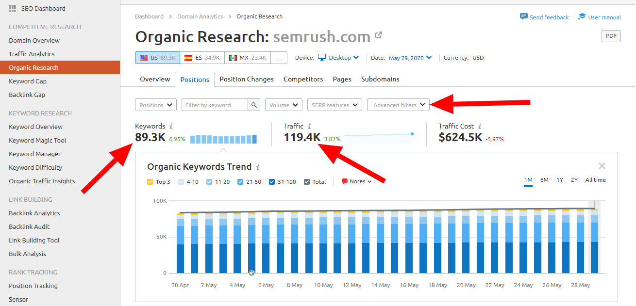 Semrush Review: Keyword Research